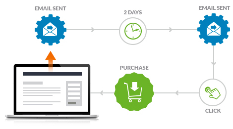 Automoate Marketing - Infusionsoft UK Consultant